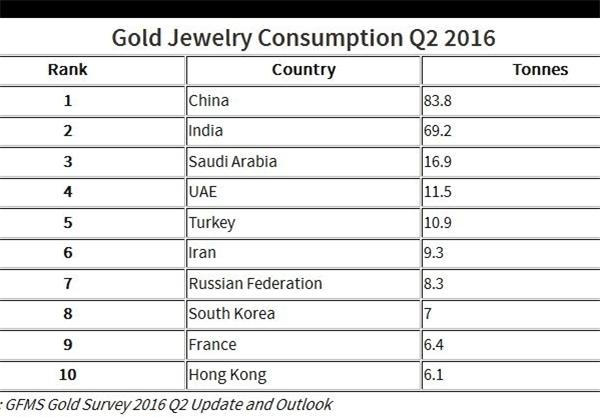 طلای ایران